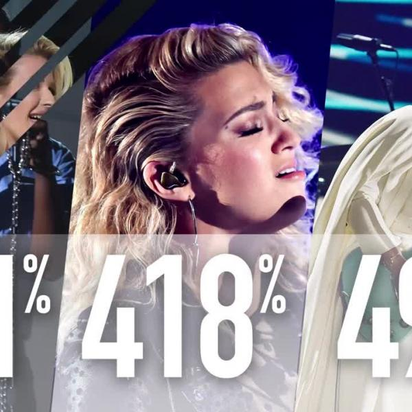 Witness The GRAMMY Effect